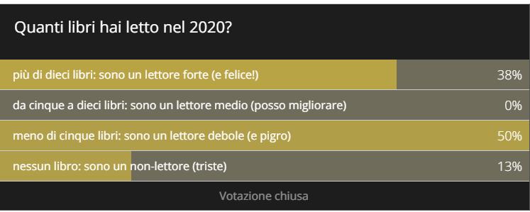 Risultati del sondaggio Lettore forte 2020