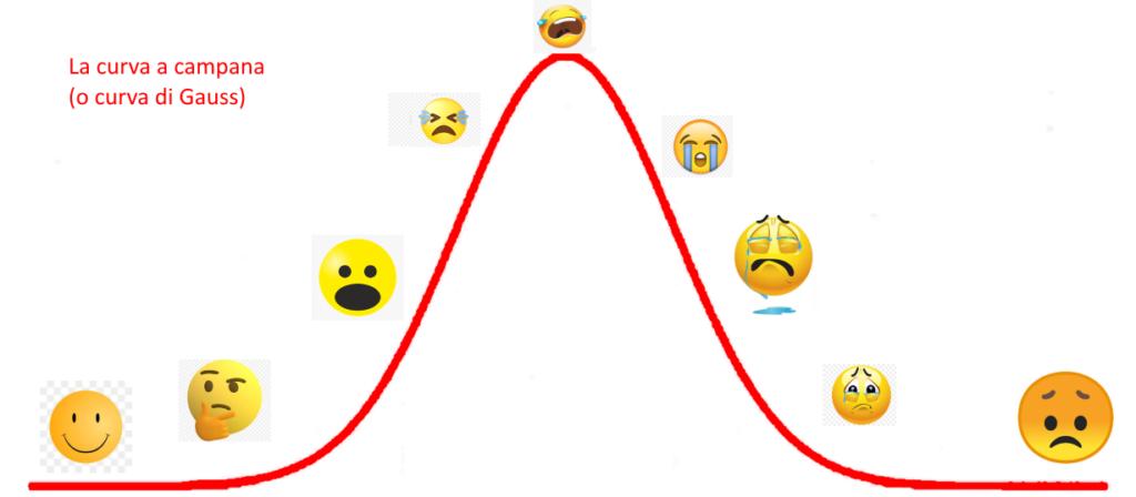 La curva a campana o curva di Gauss: il grafico del dolore post-urto